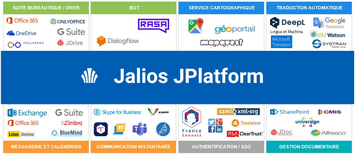 Jalios JPlatform - Services